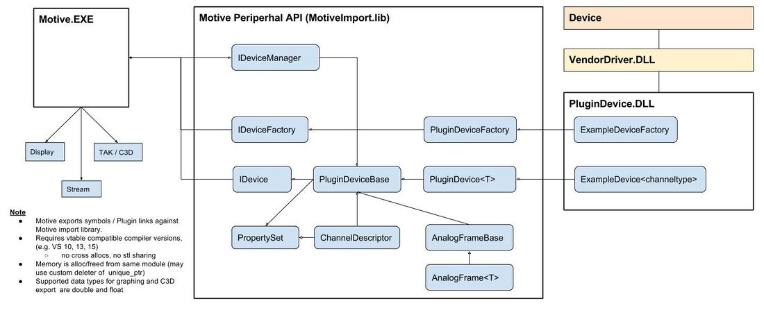 Motive Peripheral API - Class Diagram.jpg